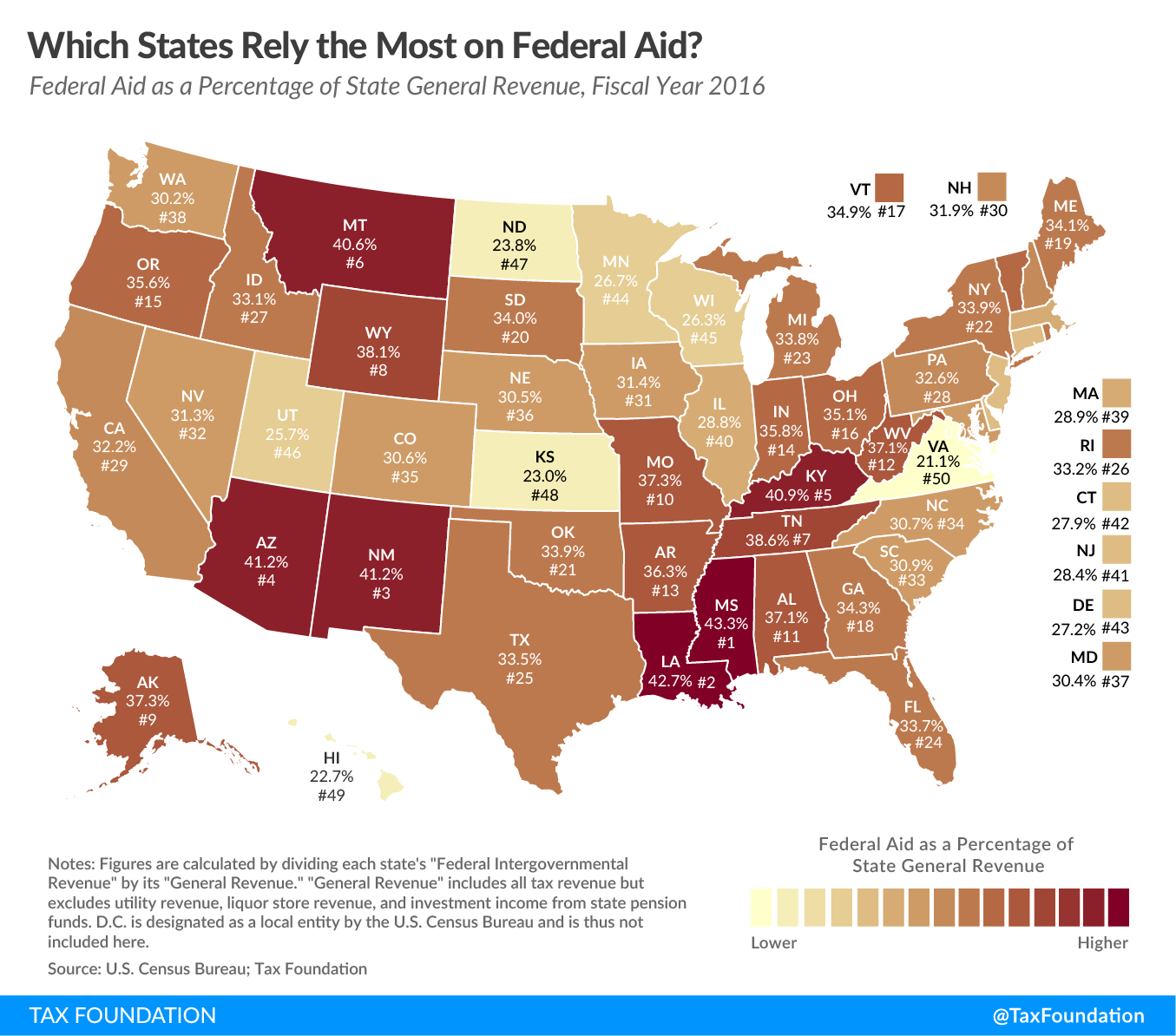 Federal aid to states, federal aid state reliance rankings, federal aid rankings, rankings on how much states receive federal aid