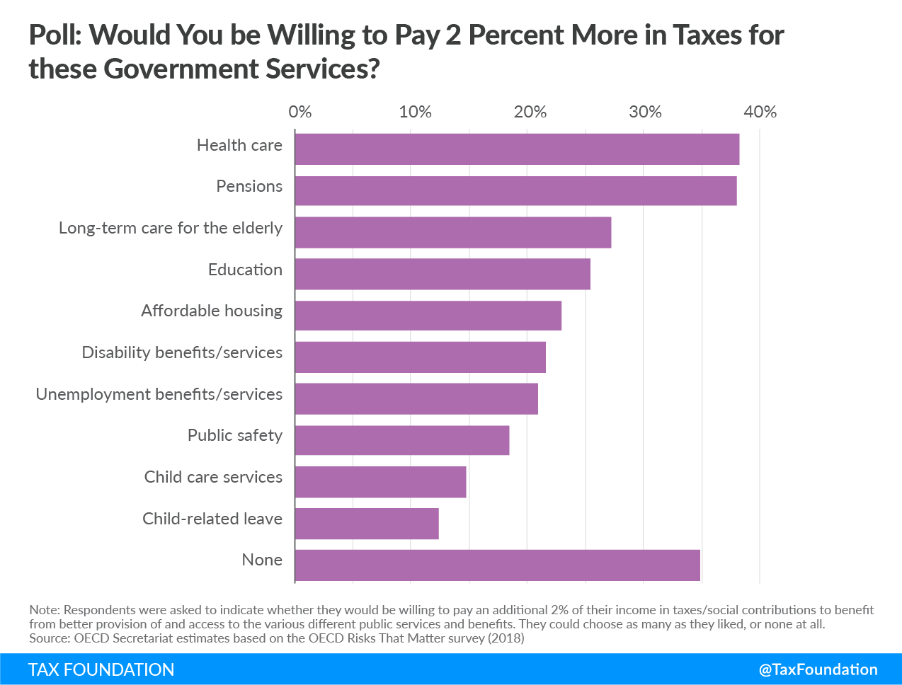 would you be willing to pay 2 percent more in taxes for these government services?